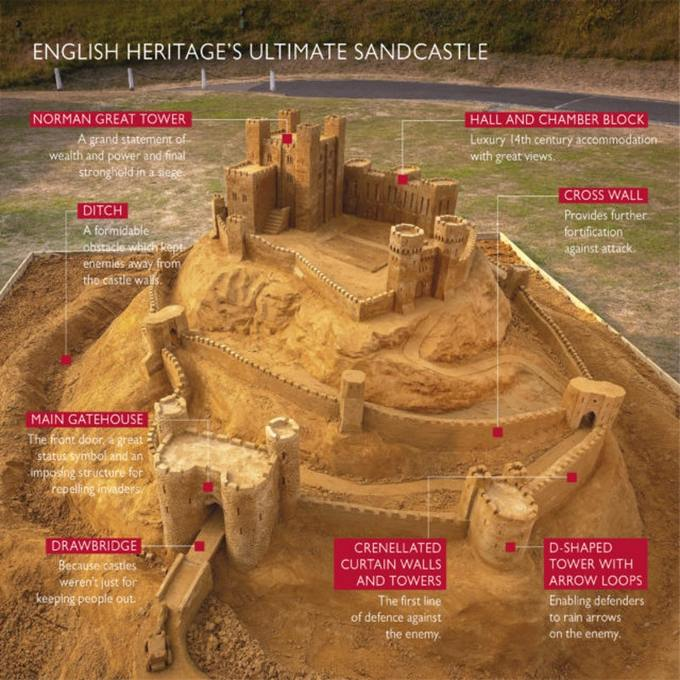 english heritage ultimate sand castle plan